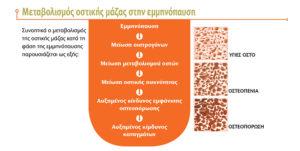 klimaktirios-emminopausi-diatrofi-evrostia